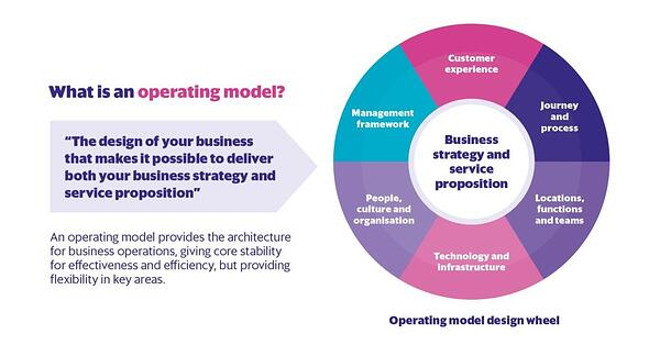 OEE-Consulting-What-is-an-operating-model-1024x544.jpg
